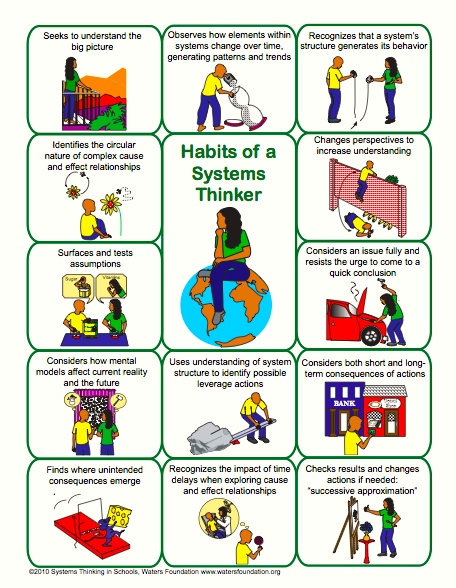 Habits of a systems thinker